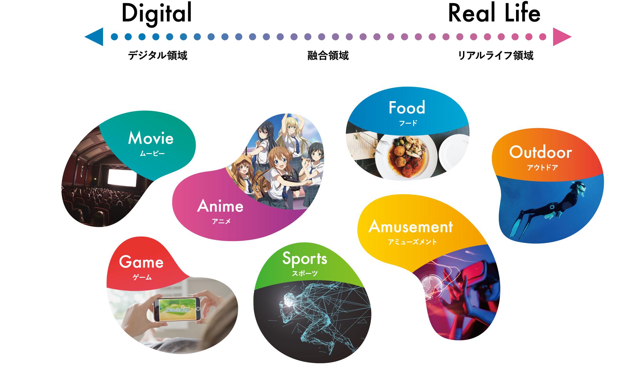 デジタル領域 融合領域 リアルライフ領域